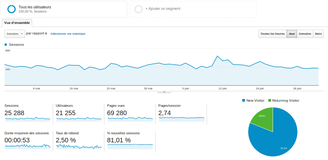 google analytics for marketplaces